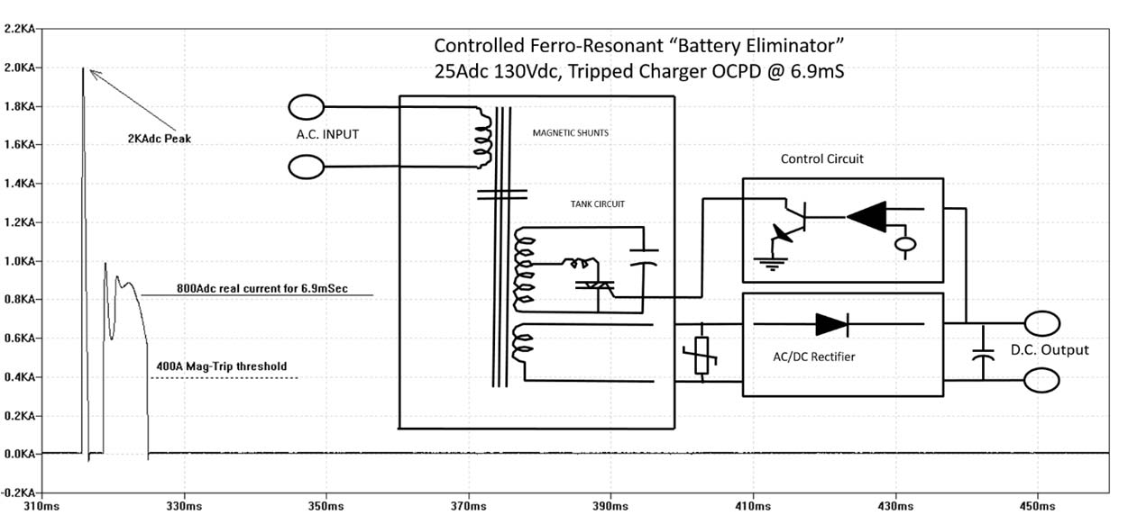 Single Phase Ferro 25Adc 130V, Activated OCPD @ 6.9mS