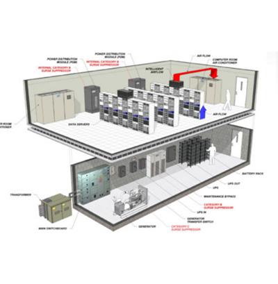 Surge suppressors - Data Center